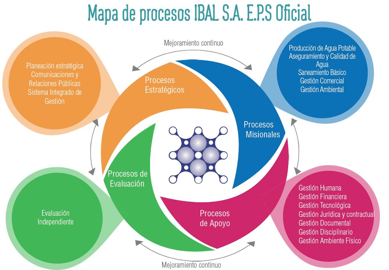 Sistema Integrado de Gestión   IBAL SA ESP OFICIAL   Empresa